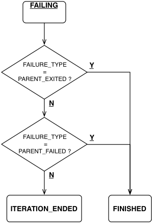 Failing Assignment nodes with Exit condtion.png